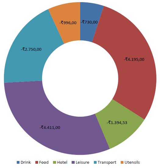 Spendings Goa