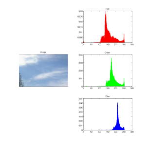 Color Histograms of one Video Frame