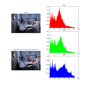 Intersection Histogram of two frames